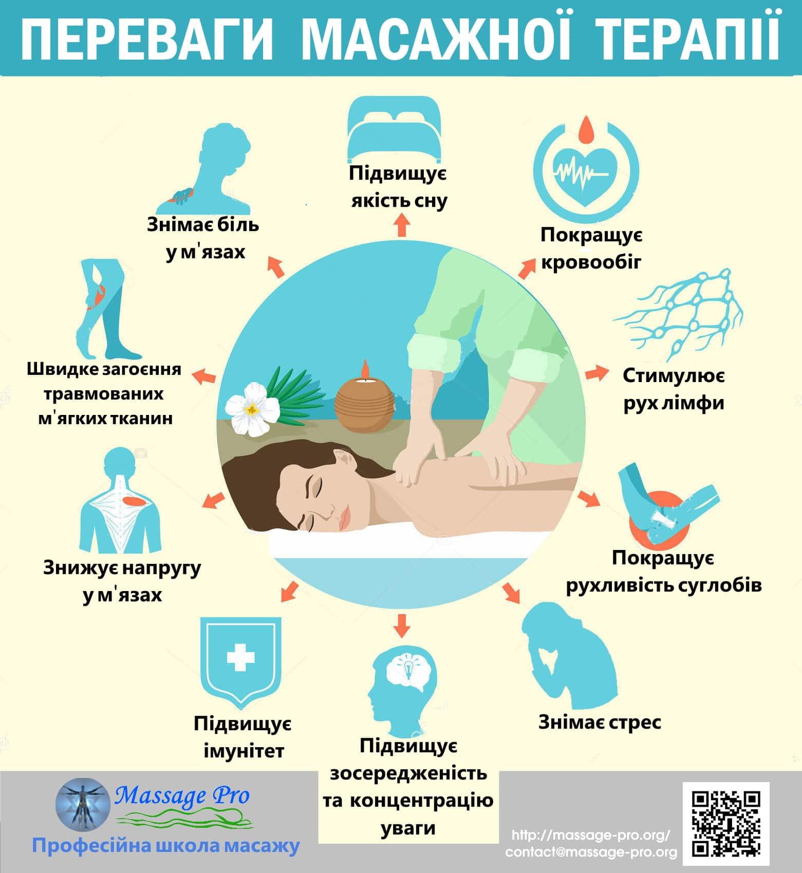perevahy masaznoji terapiji. Infografika